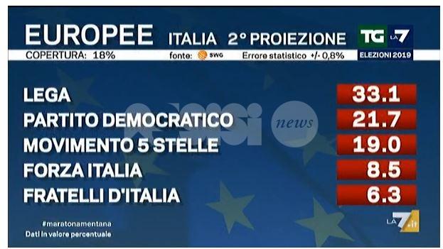 Risultati elezioni europee 2019, PD in salita?